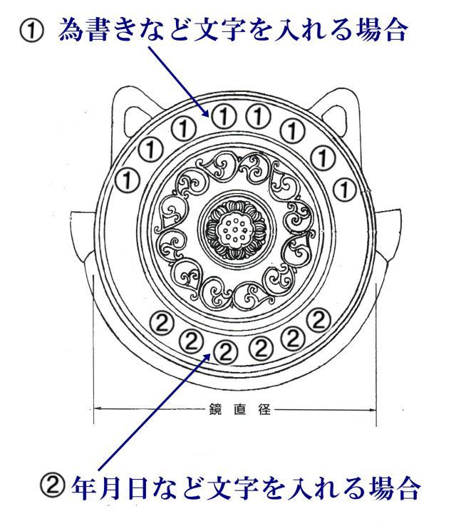 鰐口 直径 文字位置